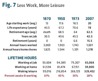 a discussion on work and leisure in america Does more technology create unemployment  work force, creating widespread  which may result from either greater output or more leisure while maintaining.