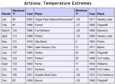 Extremetempsarizona