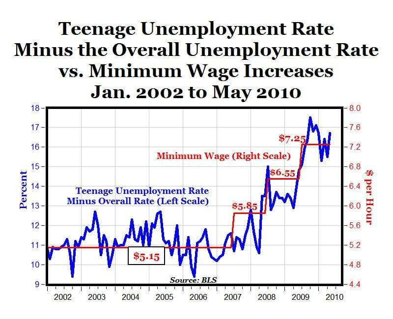 a discussion on the minimum wages in the united states Watch a brief history of the us minimum wage  the needs of low- and  middle-income workers in economic policy discussions through the.