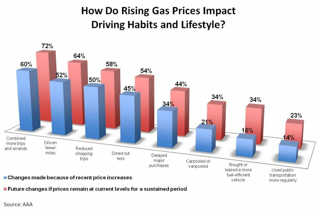 high gas prices 10 states with the highest gas prices  there, as in a number of other states, the high price of gas reflects the difficulties involved in transporting oil and refined products to the state.