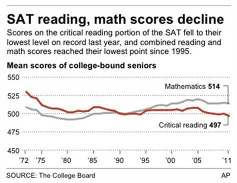 sat-scores