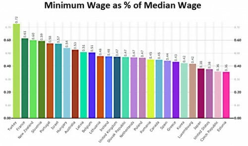 blog_minimum_wage_median