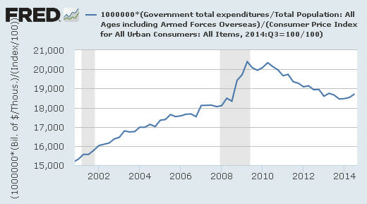 blog_total_govt_expenditures_per_capita_inflation