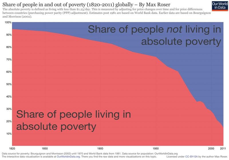 absolute poverty Speech in 1973, proposed the term 'absolute poverty'   as a condition of  deprivation that 'falls below any rational defini- tion of human decency' for all of  us in.