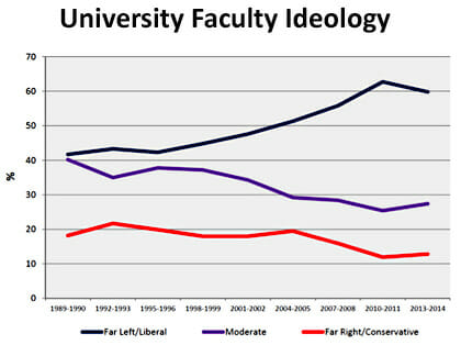 blog_faculty_ideology