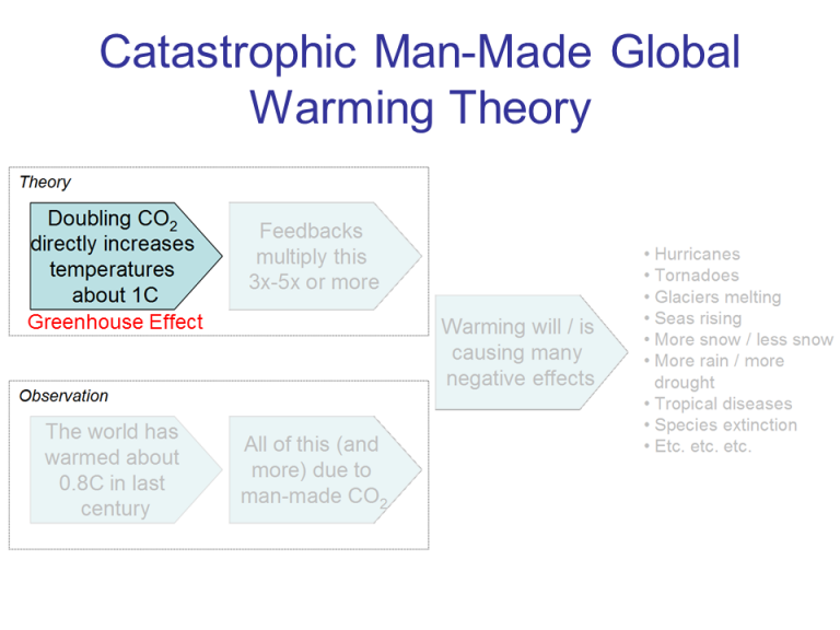 introduction for global warming thesis Planning is paramount for writing an argumentative essay about global warming the introduction must contain your thesis statement for a global warming.
