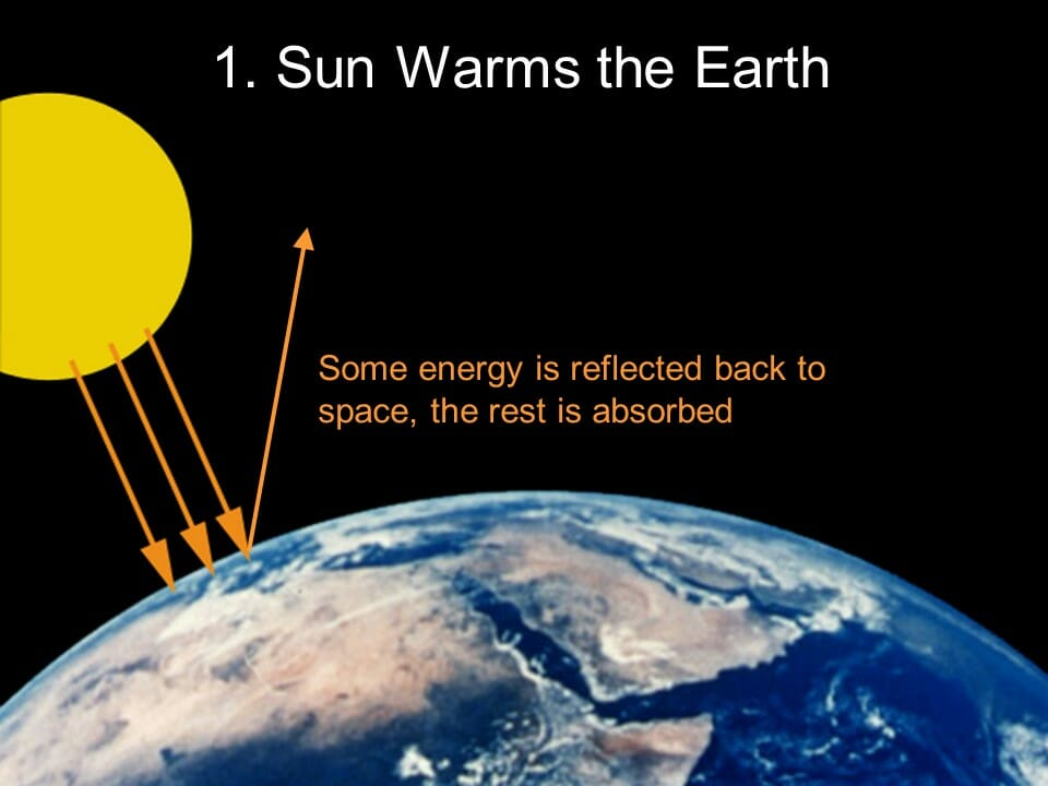 Coyote Blog The Basics Of The Greenhouse Gas Effect