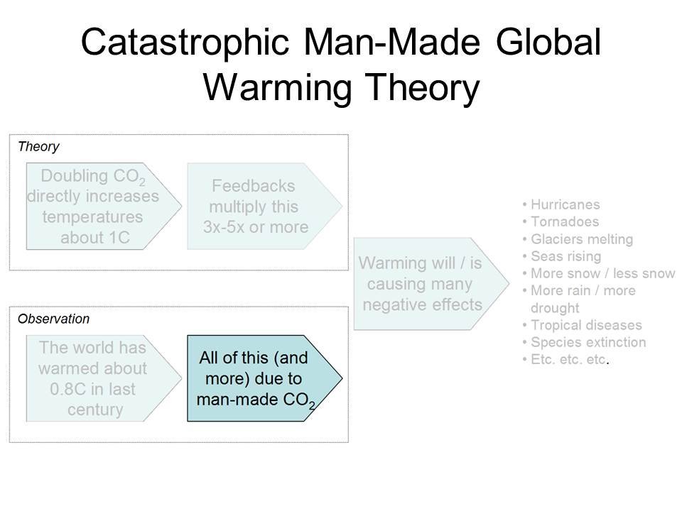 this is an essay disproving global warming