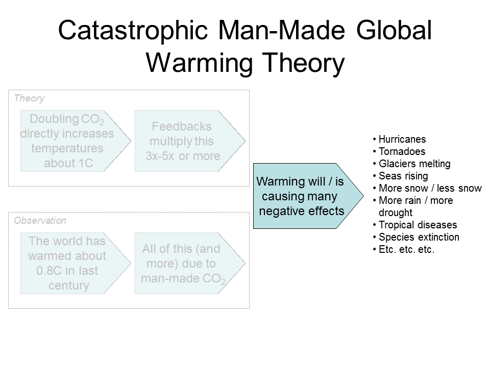 Global warming hoax persuasive essay