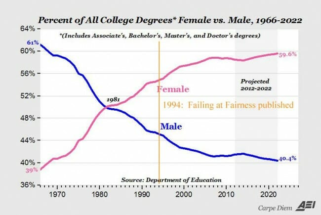 college-degrees-annotated