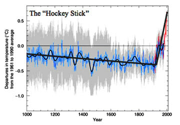 hockey stick graph Natural Climate Variability and Manns Hockey Stick