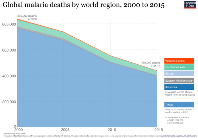 ourworldindata global malaria deaths1 650x455 On the List of Good News Under Reported By the Media, This is Near The Top of the List