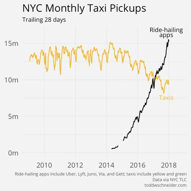 taxi 1 650x650 The Best New Technologies Dont Just Unseat Incumbents, They Grow the Market