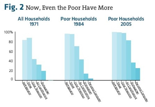 Figure_2_now_even_the_poor_have_mor