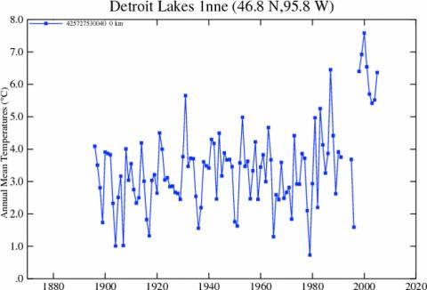 Detroit_lakes_gissplot