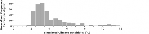 Frequency_distribution_of_climate_sensitivity,_based_on_model_simulations_(NASA)