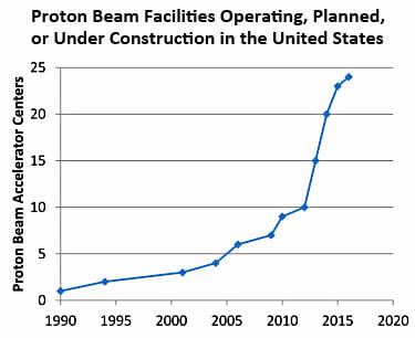 blog_proton_beam_facilities