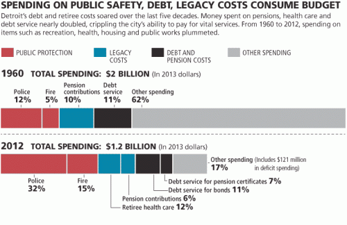 detroit-bankruptcy-spending