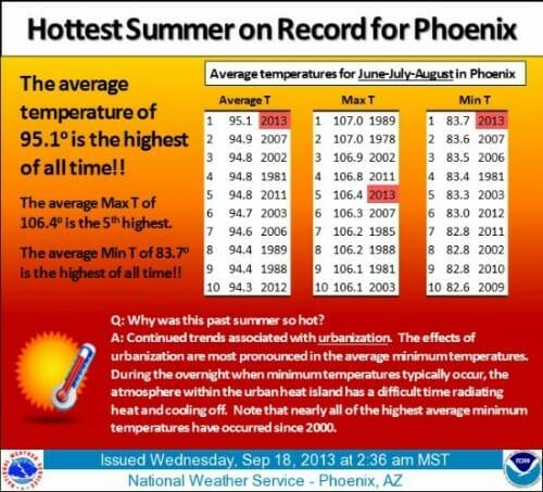 hottest-summer