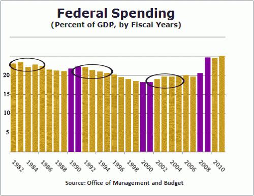 spending-2