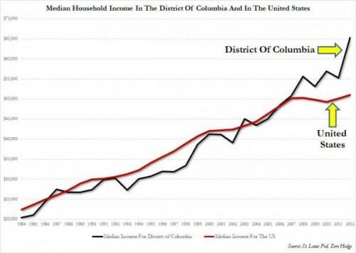 Household Income DC vs US_2_0