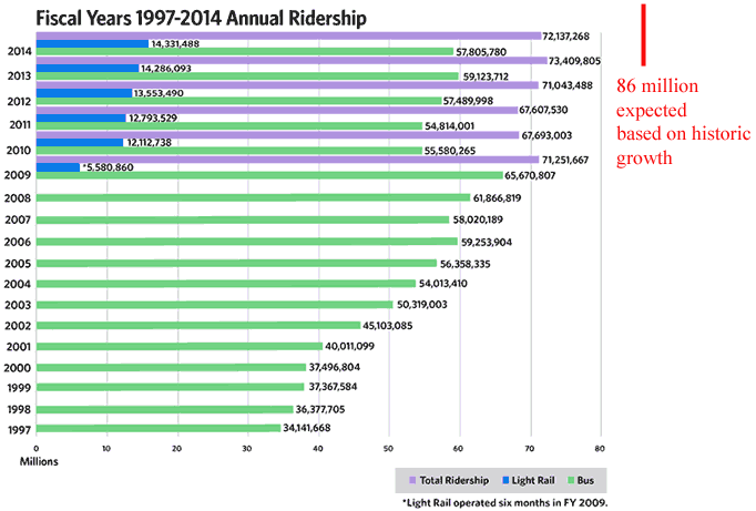 ridership_140903_annotated