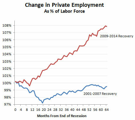 blog_private_employment_2001_vs_2010