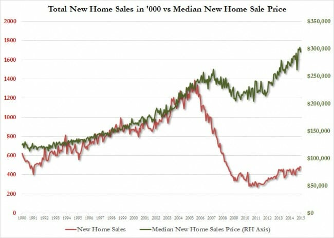 new home sales vs median home price