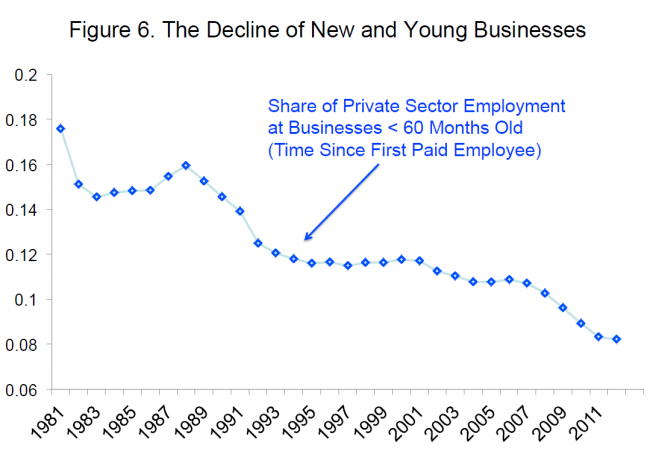 decline of new business employment