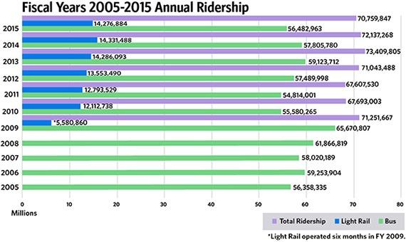 ridership-150812