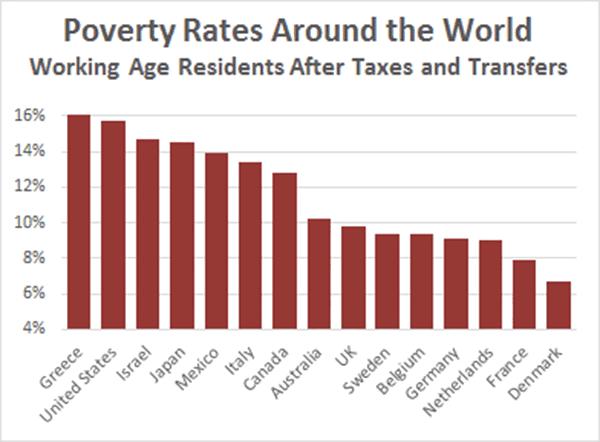blog_oecd_poverty